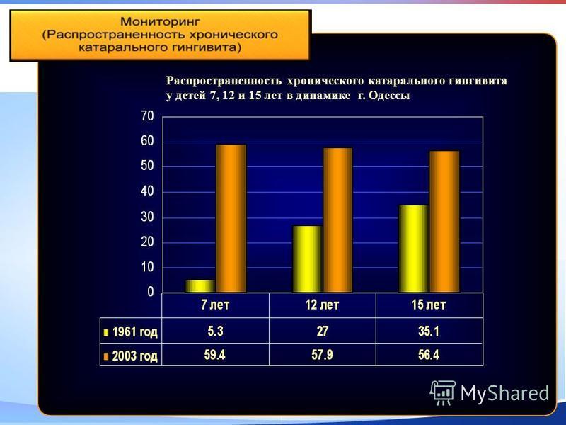 Распространенность хронического катарального гингивита у детей 7, 12 и 15 лет в динамике г. Одессы