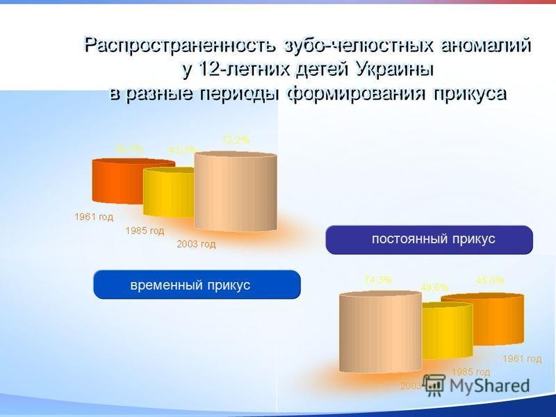 Распространенность зубо-челюстных аномалий у 12-летних детей Украины в разные периоды формирования прикуса временный прикус постоянный прикус