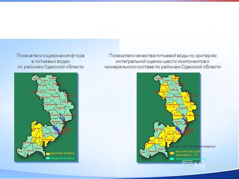 Показатели содержания фтора в питьевых водах по районам Одесской области высокий уровень средний уровень высокий риск для здоровья (> 1,7) незначительный риск цифры - интегральные индексы Показатели качества питьевой воды по критерию интегральной оце