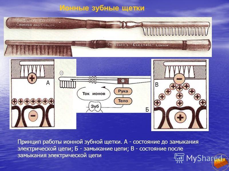 Ионные зубные щетки Принцип работы ионной зубной щетки. А - состояние до замыкания злектрической цепи; Б - замыкание цепи; В - состояние после замыкания электрической цепи А Б В