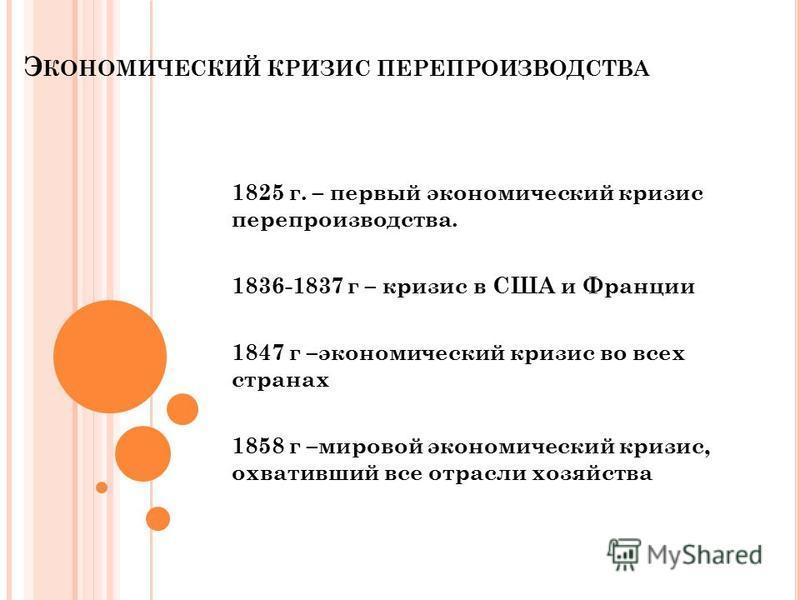 Э КОНОМИЧЕСКИЙ КРИЗИС ПЕРЕПРОИЗВОДСТВА 1825 г. – первый экономический кризис перепроизводства. 1836-1837 г – кризис в США и Франции 1847 г –экономический кризис во всех странах 1858 г –мировой экономический кризис, охвативший все отрасли хозяйства