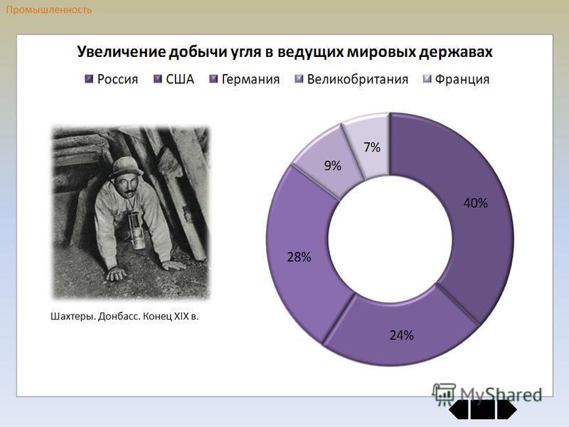 Промышленность Шахтеры. Донбасс. Конец ХIХ в.