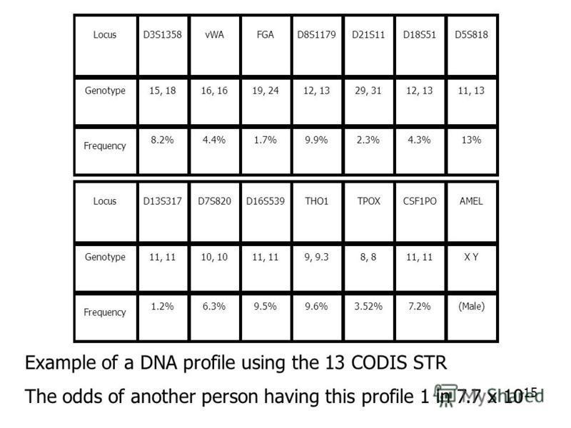LocusD3S1358vWAFGAD8S1179D21S11D18S51D5S818 Genotype15, 1816, 1619, 2412, 1329, 3112, 1311, 13 Frequency 8.2%4.4%1.7%9.9%2.3%4.3%13% LocusD13S317D7S820D16S539THO1TPOXCSF1POAMEL Genotype11, 1110, 1011, 119, 9.38, 811, 11X Y Frequency 1.2%6.3%9.5%9.6%3