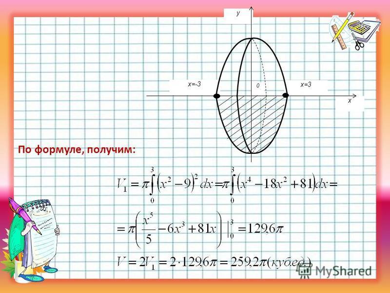По формуле, получим: y x=3 x=-3 0 x