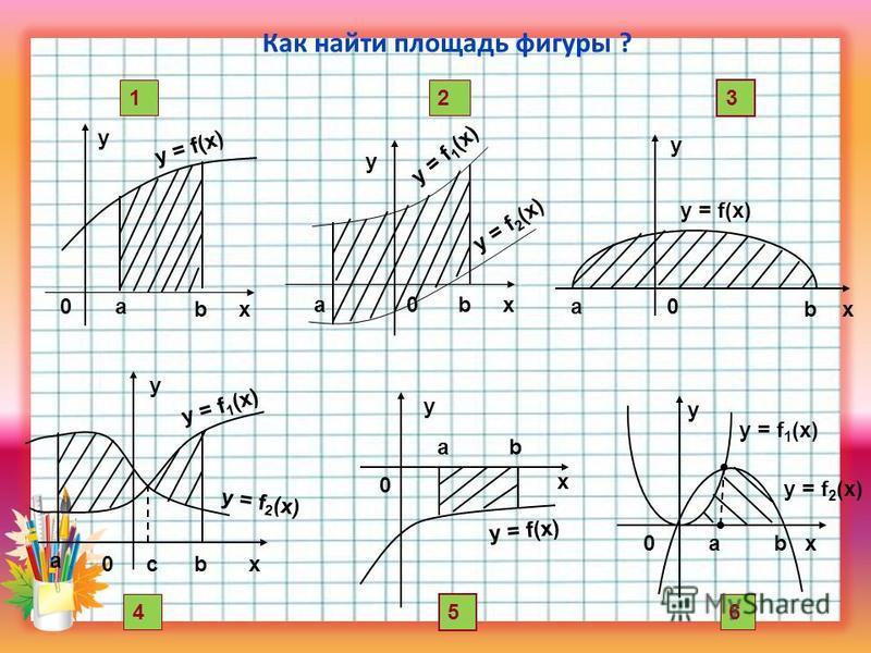 Как найти площадь фигуры ? х у y = f(х) a b 0 1 x y y = f(x) b a0 3 x y ba0 y = f 1 (x) y = f 2 (x) 2 x y cb0 a y = f 1 (x) y = f 2 (x) 4 y = f(x) x ba y 0 5 y 0abx y = f 1 (x) 6 y = f 2 (x)