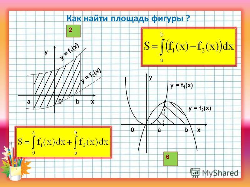 Как найти площадь фигуры ? x y ba0 y = f 1 (x) y = f 2 (x) 2 y 0abx y = f 1 (x) 6 y = f 2 (x)
