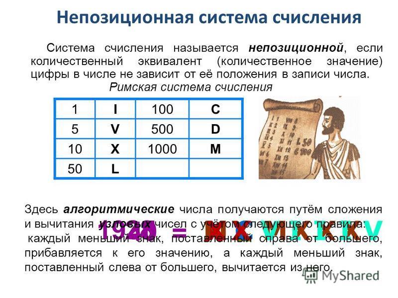 Римская система счисления 1I100C 5V500D 10X1000M 50L 40 = XL 1935 MCMXXX 28 XXVIIIV Непозиционная система счисления Система счисления называется непозиционной, если количественный эквивалент (количественное значение) цифры в числе не зависит от её по