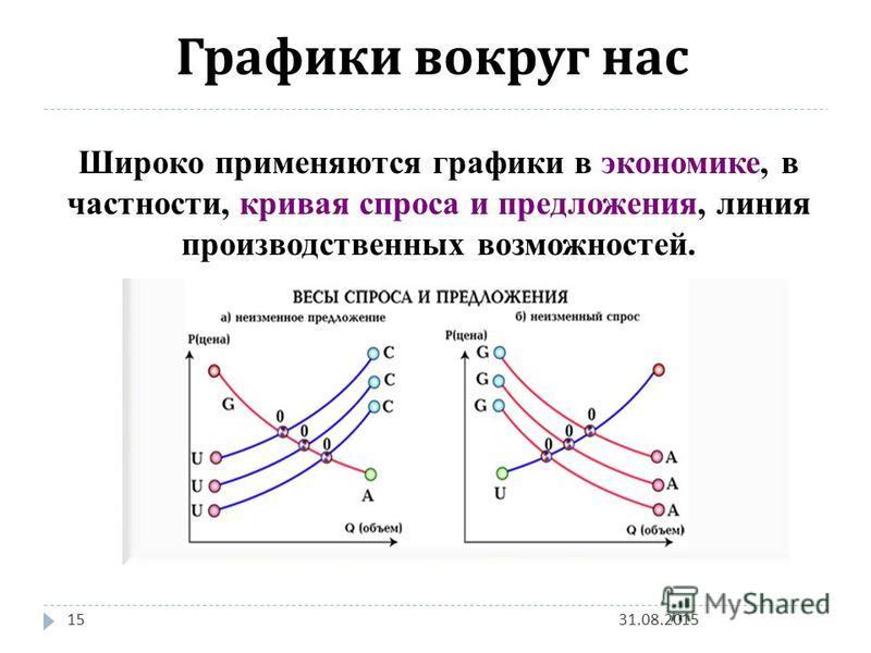 31.08.201515 Графики вокруг нас Широко применяются графики в экономике, в частности, кривая спроса и предложения, линия производственных возможностей.