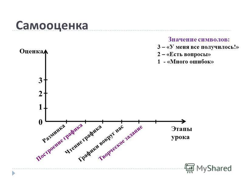 Самооценка Оценка Этапы урока 3 2 1 0 Разминка Построение графика Чтение графика Графики вокруг нас Творческое задание Значение символов: 3 – «У меня все получилось!» 2 – «Есть вопросы» 1 - «Много ошибок»