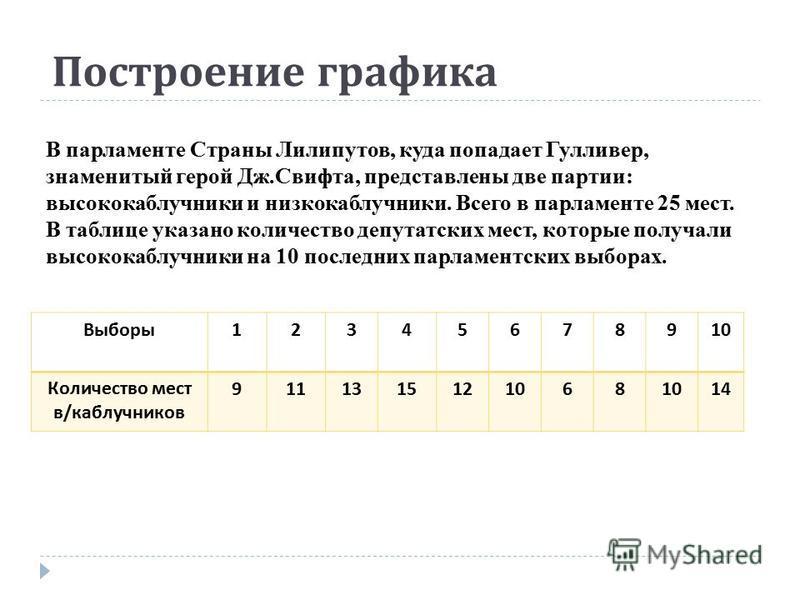 Построение графика В парламенте Страны Лилипутов, куда попадает Гулливер, знаменитый герой Дж.Свифта, представлены две партии: высококаблучники и низкокаблучники. Всего в парламенте 25 мест. В таблице указано количество депутатских мест, которые полу