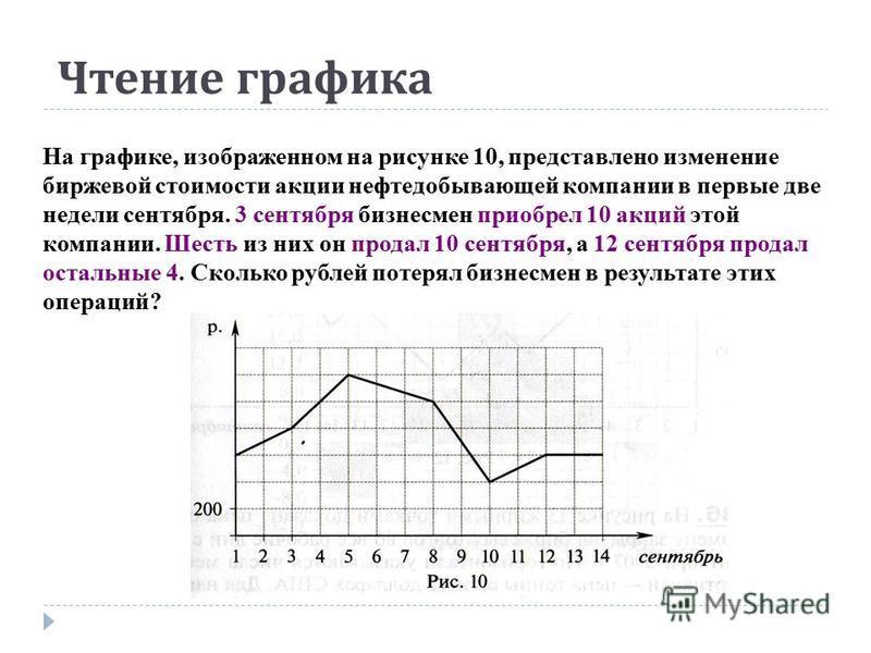 Чтение графика На графике, изображенном на рисунке 10, представлено изменение биржевой стоимости акции нефтедобывающей компании в первые две недели сентября. 3 сентября бизнесмен приобрел 10 акций этой компании. Шесть из них он продал 10 сентября, а