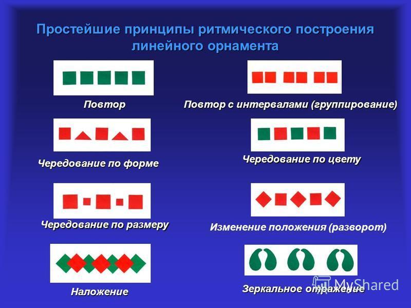 Простейшие принципы ритмического построения линейного орнамента Повтор Повтор с интервалами (группирование) Чередование по форме Чередование по цвету Чередование по размеру Наложение Изменение положения (разворот) Зеркальное отражение