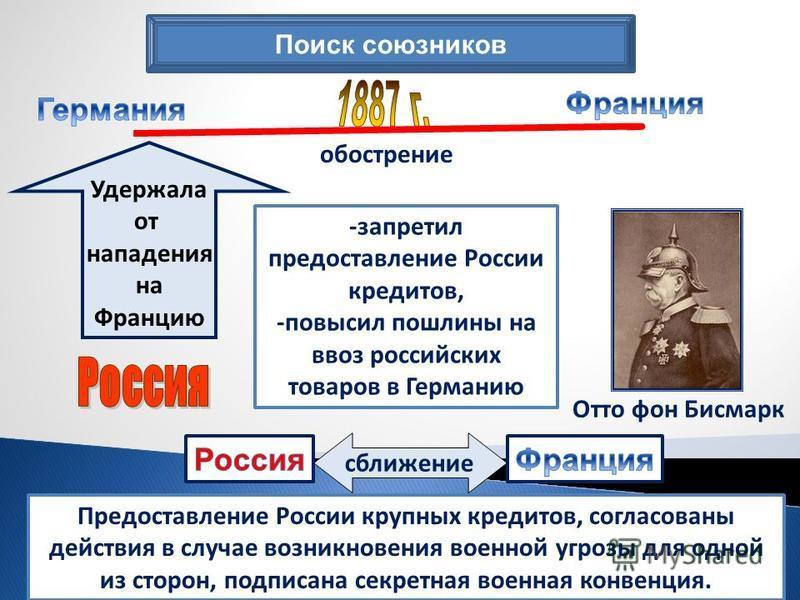 Поиск союзников Удержала от нападения на Францию -запретил предоставление России кредитов, -повысил пошлины на ввоз российских товаров в Германию Отто фон Бисмарк обострение сближение Предоставление России крупных кредитов, согласованы действия в слу