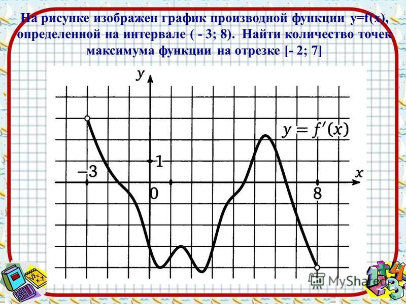 20 На рисунке изображен график производной функции y=f(x), определенной на интервале ( - 3; 8). Найти количество точек максимума функции на отрезке [- 2; 7]