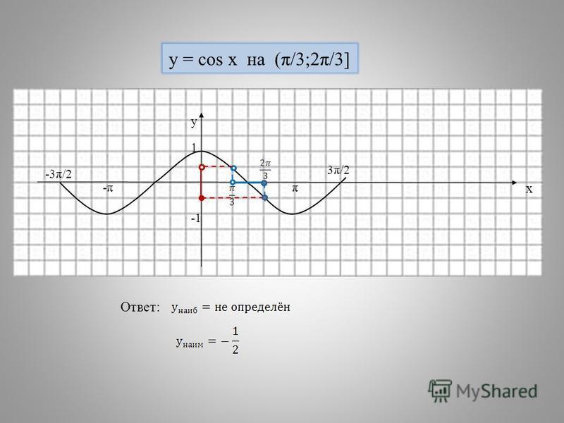 -π-ππ 1 у х -3π/2 3π/2 y = cos x на (π/3;2π/3] Ответ:
