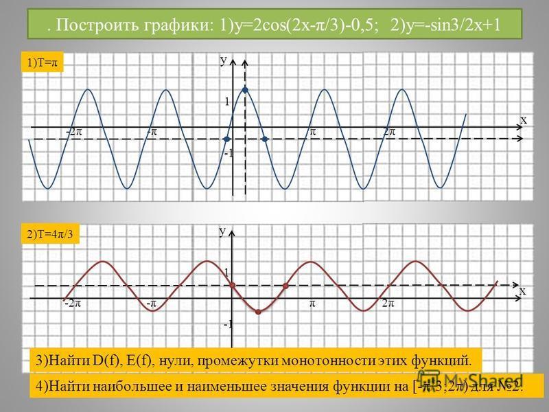 . Построить графики: 1)y=2cos(2x-π/3)-0,5; 2)y=-sin3/2x+1 у х 1 π-π-π2π2π-2π у х 1 π-π-π2π2π-2π 1)T=π 2)T=4π/3 3)Найти D(f), E(f), нули, промежутки монотонности этих функций. 4)Найти наибольшее и наименьшее значения функции на [-π/3;2π) для 2.
