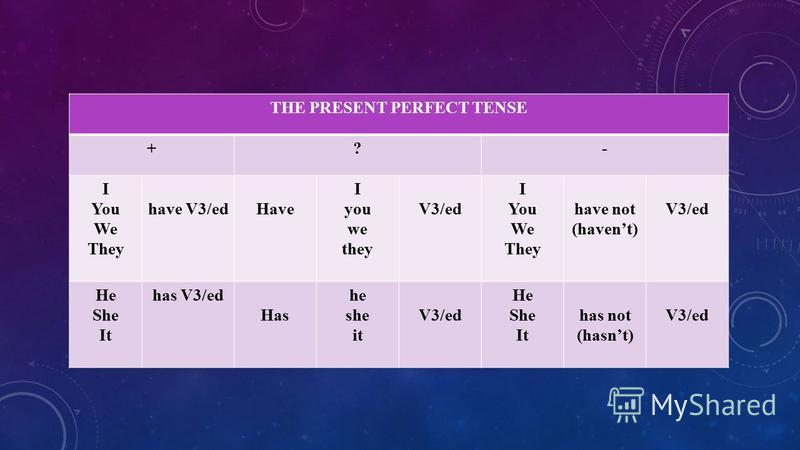 THE PRESENT PERFECT TENSE +?- I You We They have V3/edHave I you we they V3/ed I You We They have not (havent) V3/ed He She It has V3/ed Has he she it V3/ed He She It has not (hasnt) V3/ed