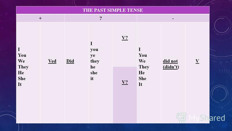 THE PAST SIMPLE TENSE +?- I You We They He She It VedDid I you ye they he she it V? I You We They He She It did not (didnt) V V?