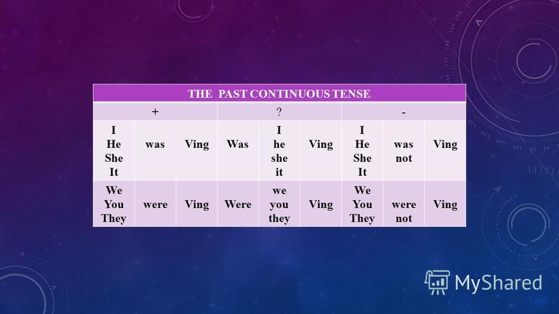 THE PAST CONTINUOUS TENSE +?- I He She It wasVingWas I he she it Ving I He She It was not Ving We You They wereVingWere we you they Ving We You They were not Ving