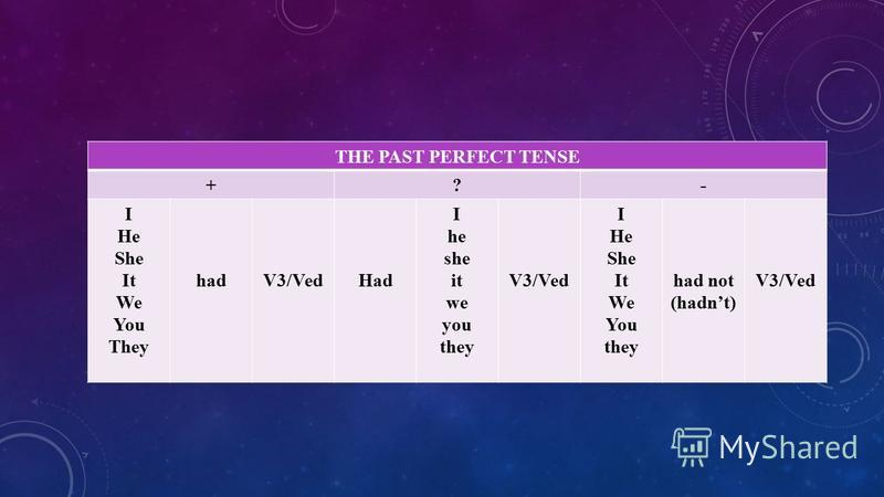 THE PAST PERFECT TENSE +?- I He She It We You They hadV3/VedHad I he she it we you they V3/Ved I He She It We You they had not (hadnt) V3/Ved