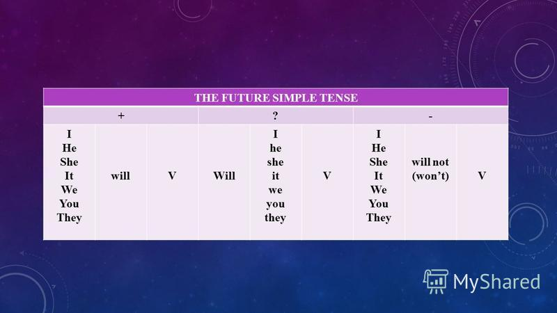 THE FUTURE SIMPLE TENSE +?- I He She It We You They willVWill I he she it we you they V I He She It We You They will not (wont)V