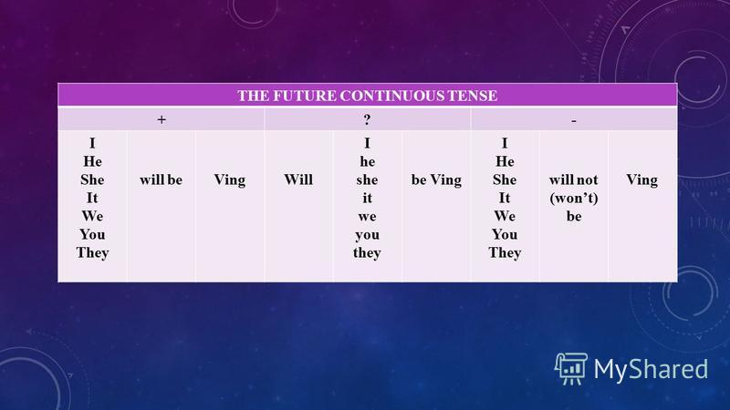 THE FUTURE CONTINUOUS TENSE +?- I He She It We You They will beVingWill I he she it we you they be Ving I He She It We You They will not (wont) be Ving
