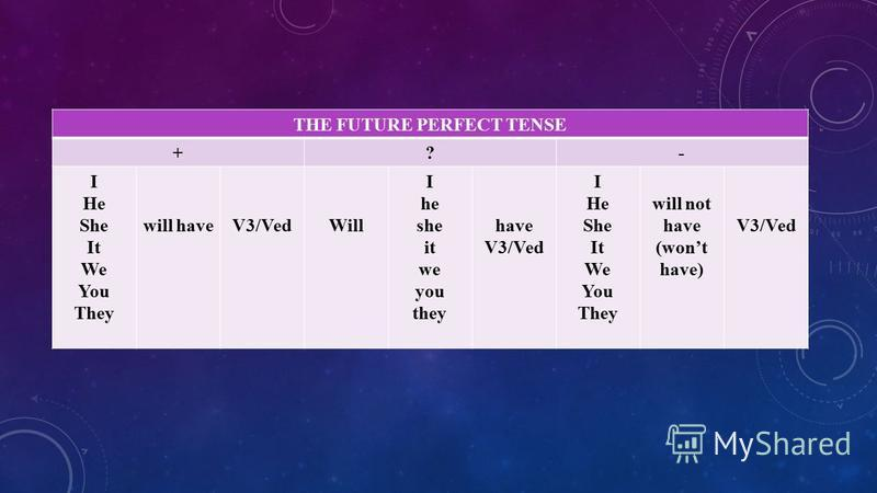 THE FUTURE PERFECT TENSE +?- I He She It We You They will haveV3/VedWill I he she it we you they have V3/Ved I He She It We You They will not have (wont have) V3/Ved