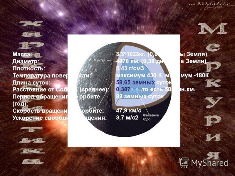 Macca: Диаметр: Плотность: Температура поверхности: Длина суток: Расстояние от Солнца (среднее): Период обращения по орбите (год): Скорость вращения по орбите: Ускорение свободного падения: 3,3*1023 кг. (0,055 массы Земли) 4878 км. (0,38 диаметра Зем