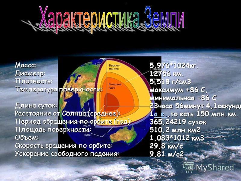 5,976*1024 кг. 12756 км. 5,518 г/см 3 максимум +86 С, минимальная -86 С 23 часа 56 минут 4,1 секунды 1 а.е.,то есть 150 млн.км. а.е. 365,24219 суток 510,2 млн.км 2 1,083*1012 км 3 29,8 км/c 9,81 м/c2 Macca:Диаметр:Плотность: Температура поверхности: