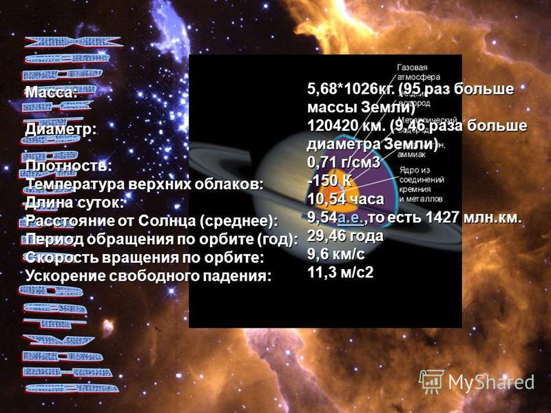 Macca:Диаметр:Плотность: Температура верхних облаков: Длина суток: Расстояние от Солнца (среднее): Период обращения по орбите (год): Скорость вращения по орбите: Ускорение свободного падения: 5,68*1026 кг. (95 раз больше массы Земли) 120420 км. (9,46