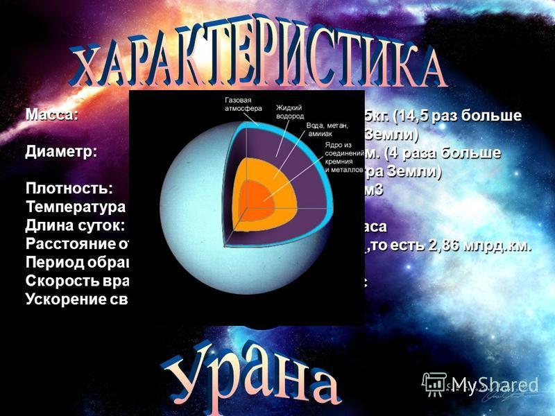 8,7*1025 кг. (14,5 раз больше массы Земли) 51300 км. (4 раза больше диаметра Земли) 1,27 г/см 3 -220 К 17,23 часа 19,2 а.е.,то есть 2,86 млрд.км. а.е. 84 года 6,8 км/c 9 м/c2 Macca:Диаметр:Плотность: Температура верхних облаков: Длина суток: Расстоян