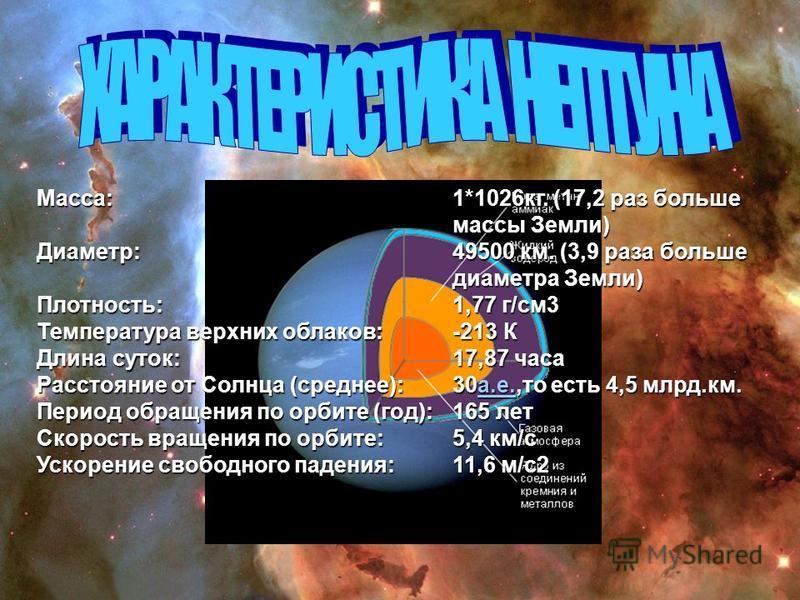 1*1026 кг. (17,2 раз больше массы Земли) 49500 км. (3,9 раза больше диаметра Земли) 1,77 г/см 3 -213 К 17,87 часа 30 а.е.,то есть 4,5 млрд.км. а.е. 165 лет 5,4 км/c 11,6 м/c2 Macca:Диаметр:Плотность: Температура верхних облаков: Длина суток: Расстоян