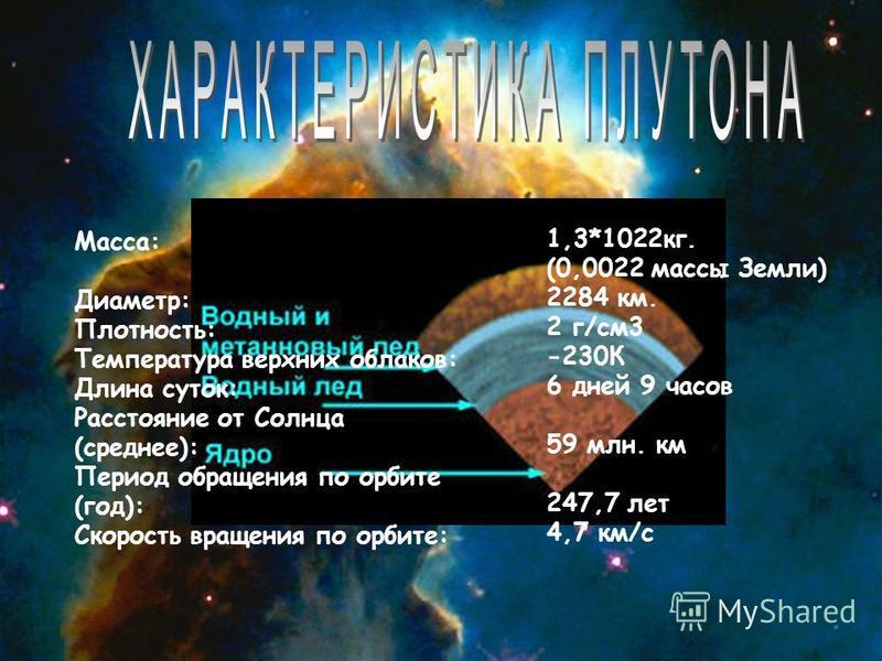 Maсca: Диаметр: Плотность: Температура верхних облаков: Длина суток: Расстояние от Солнца (среднее): Период обращения по орбите (год): Скорость вращения по орбите: 1,3*1022 кг. (0,0022 массы Земли) 2284 км. 2 г/см 3 -230К 6 дней 9 часов 59 млн. км 24