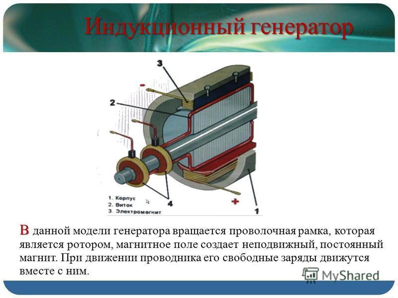 Индукционный генератор В В данной модели генератора вращается проволочная рамка, которая является ротором, магнитное поле создает неподвижный, постоянный магнит. При движении проводника его свободные заряды движутся вместе с ним.
