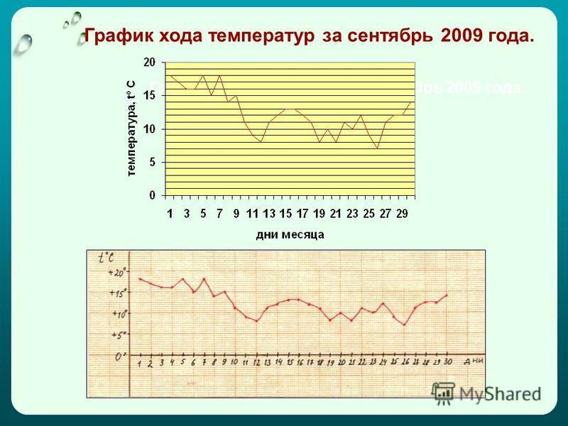 График хода температур за сентябрь 2009 года.
