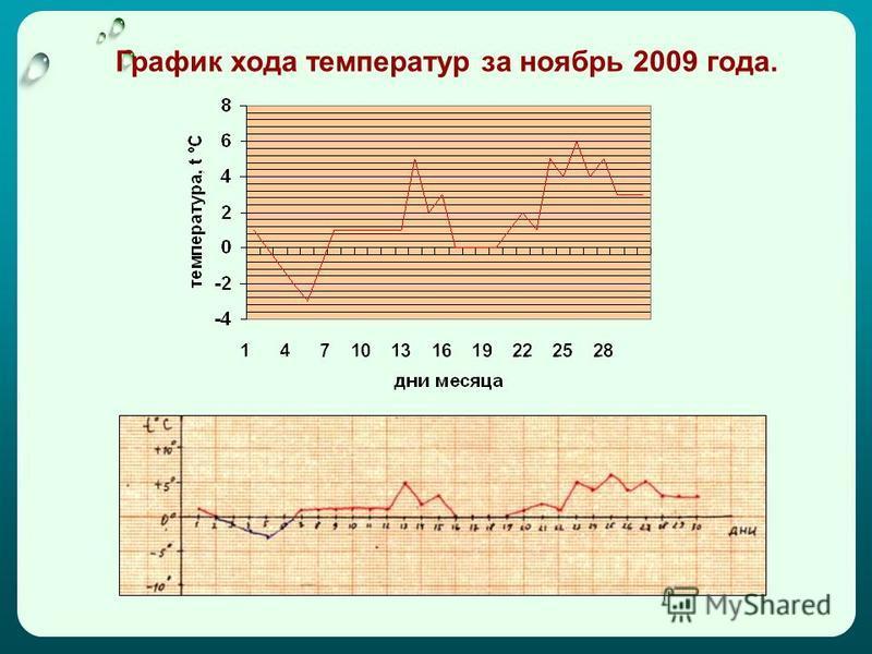 График хода температур за ноябрь 2009 года.