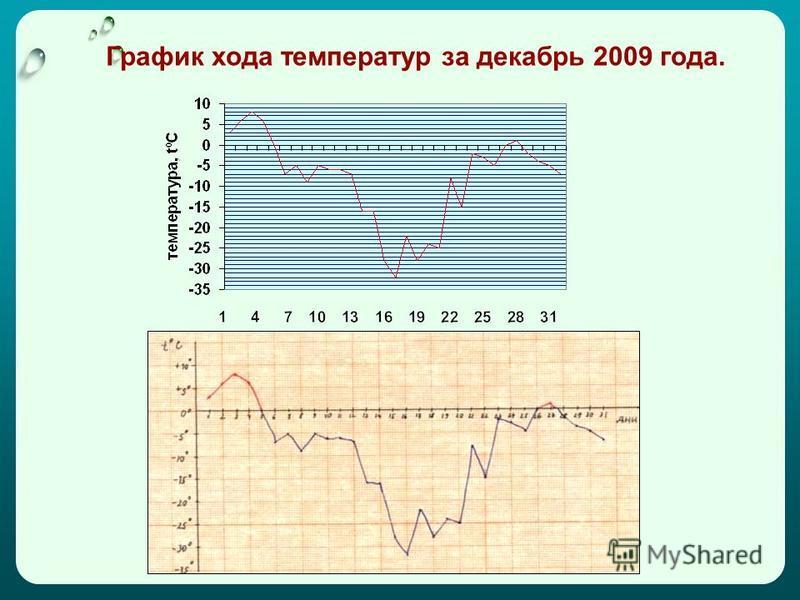 График хода температур за декабрь 2009 года.
