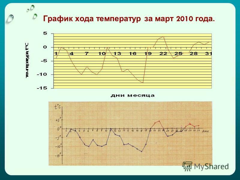 График хода температур за март 2010 года.