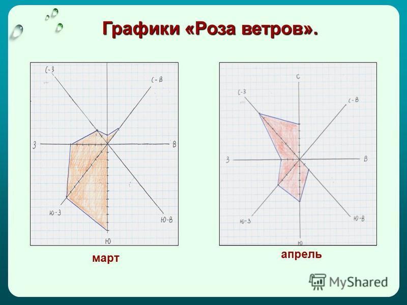 Графики «Роза ветров». март апрель