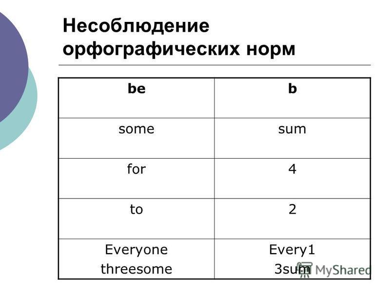 Несоблюдение орфографических норм beb somesum for4 to2 Everyone threesome Every1 3sum