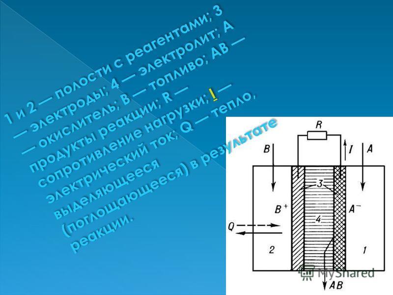 1 и 2 полости с реагентами; 3 электроды; 4 электролит; А окислитель; В топливо; AB продукты реакции; R сопротивление нагрузки; I электрический ток; Q тепло, выделяющееся (поглощающееся) в результате реакции.I 1 и 2 полости с реагентами; 3 электроды;