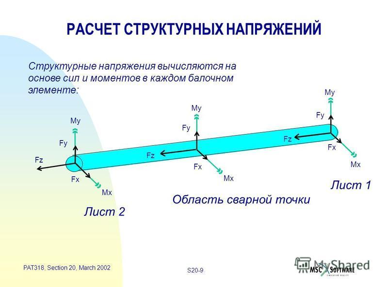 S20-9 PAT318, Section 20, March 2002 РАСЧЕТ СТРУКТУРНЫХ НАПРЯЖЕНИЙ Структурные напряжения вычисляются на основе сил и моментов в каждом балочном элементе: Лист 2 Область сварной точки Лист 1 Fz Mx Fx Fy My Fy Fx Mx Fz Mx Fx Fy My