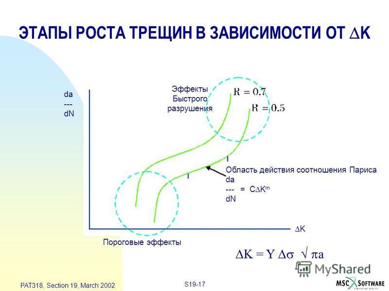 S19-17 PAT318, Section 19, March 2002 ЭТАПЫ РОСТА ТРЕЩИН В ЗАВИСИМОСТИ ОТ K da --- dN K Пороговые эффекты Эффекты Быстрого разрушения Область действия соотношения Париса da --- = C K m dN K = Y a