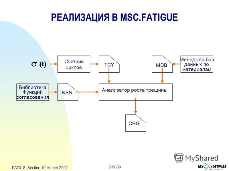 S19-30 PAT318, Section 19, March 2002 РЕАЛИЗАЦИЯ В MSC.FATIGUE Счетчик циклов TCY MDB Менеджер баз данных по материалам Библиотека Функций согласования KSN Анализатор роста трещины CRG