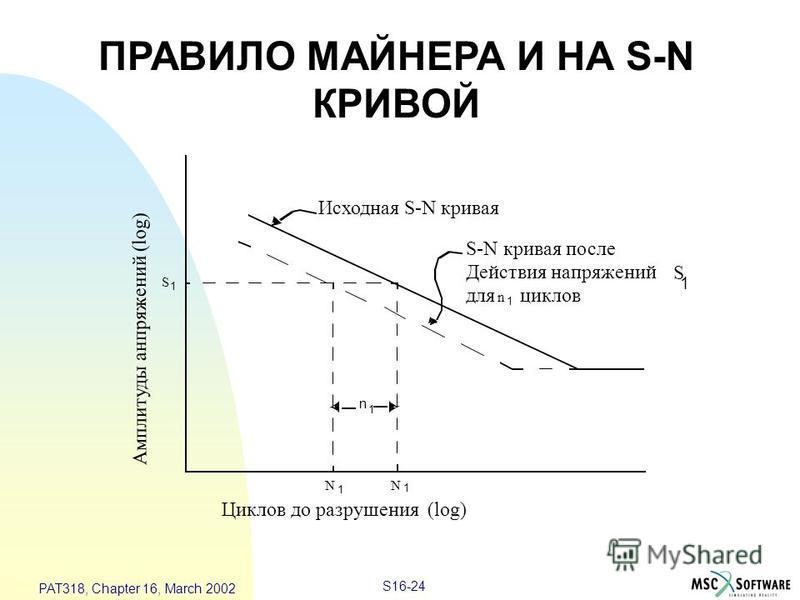 S16-24 PAT318, Chapter 16, March 2002 n 1 N 1 N 1 S 1 Исходная S-N кривая S-N кривая после Действия напряжений для циклов S 1 n 1 Циклов до разрушения (log) ПРАВИЛО МАЙНЕРА И НА S-N КРИВОЙ Амплитуды напряжений (log)