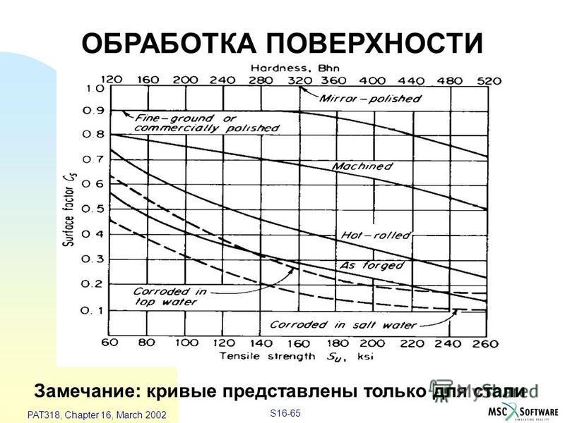 S16-65 PAT318, Chapter 16, March 2002 ОБРАБОТКА ПОВЕРХНОСТИ Замечание: кривые представлены только для стали