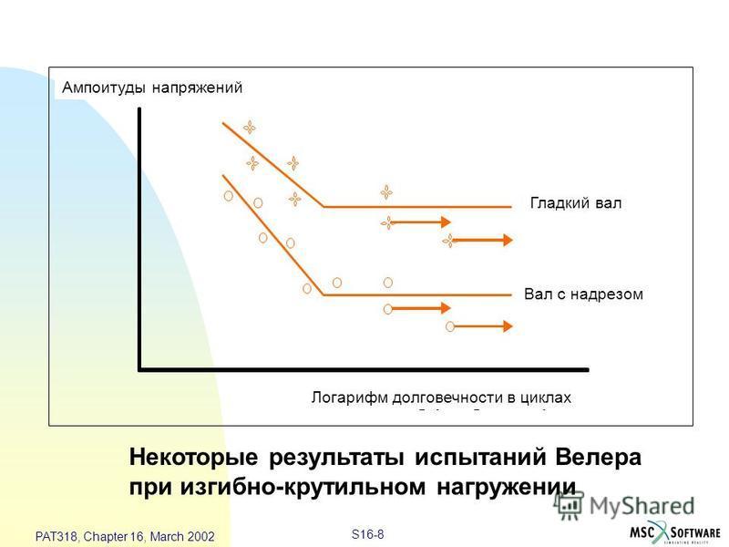 S16-8 PAT318, Chapter 16, March 2002 StressAmplitude NotchedShaft UnnotchedShaft Log (fatigue life) Некоторые результаты испытаний Велера при изгибно-крутильном нагружении Ампоитуды напряжений Гладкий вал Вал с надрезом Логарифм долговечности в цикла