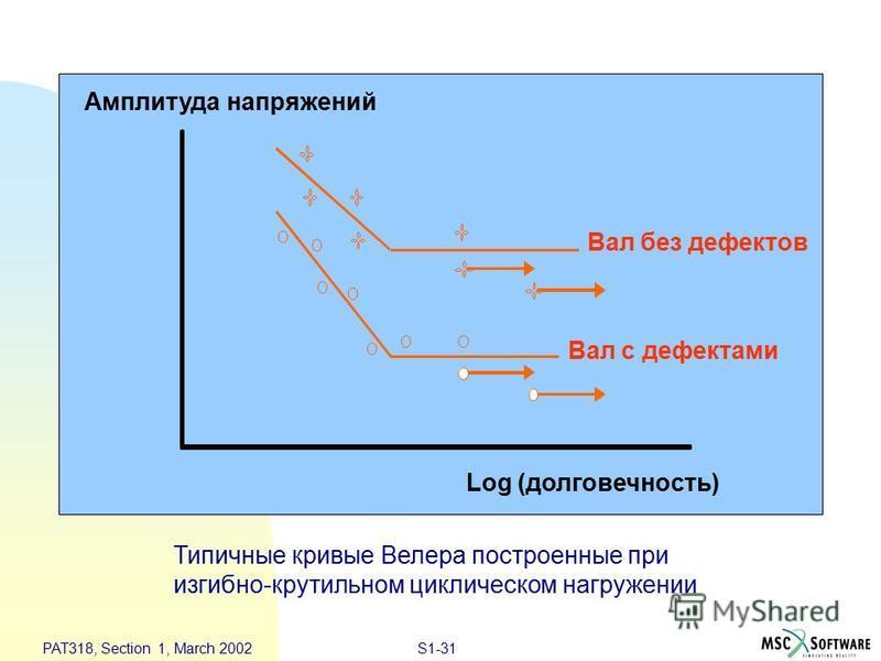 S1-31 PAT318, Section 1, March 2002 StressAmplitude NotchedShaft UnnotchedShaft Log (долговечность) Типичные кривые Велера построенные при изгибно-крутильном циклическом нагружении Амплитуда напряжений Вал без дефектов Вал с дефектами