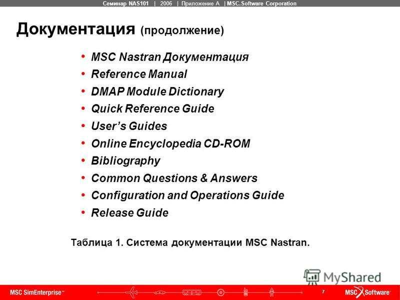 7 MSC Confidential Семинар NAS101 | 2006 | Приложение А | MSC.Software Corporation MSC Nastran Документация Reference Manual DMAP Module Dictionary Quick Reference Guide Users Guides Online Encyclopedia CD-ROM Bibliography Common Questions & Answers