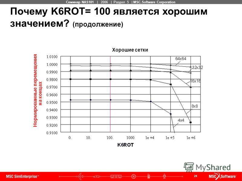 24 MSC Confidential Семинар NAS101 | 2006 | Раздел 5 | MSC.Software Corporation Нормированные перемещения на концах Хорошие сетки Почему K6ROT= 100 является хорошим значением? (продолжение)